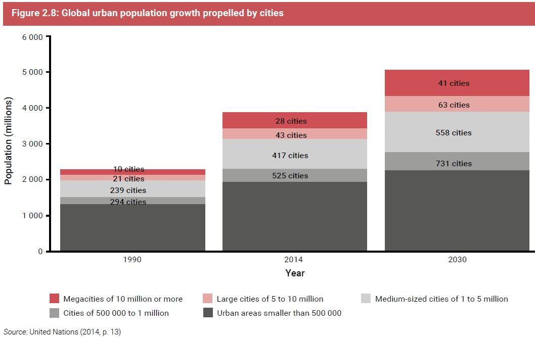 crescimento das megacidades no mundo