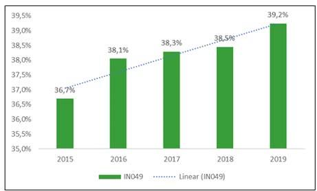 EVOLUÇÃO DO IPD DE 2015 A 2019