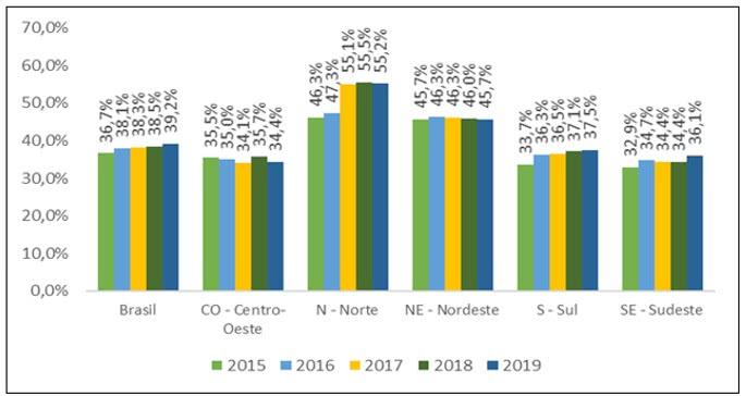 ÁGUA - ÍNDICE DE PERDAS NA DISTRIBUIÇÃO DE 2015 A 2019 POR REGIÕES