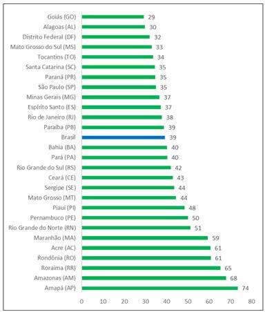 ÁGUA - ÍNDICE DE PERDA NA DISTRIBUIÇÃO (%) NAS UFs (2019)