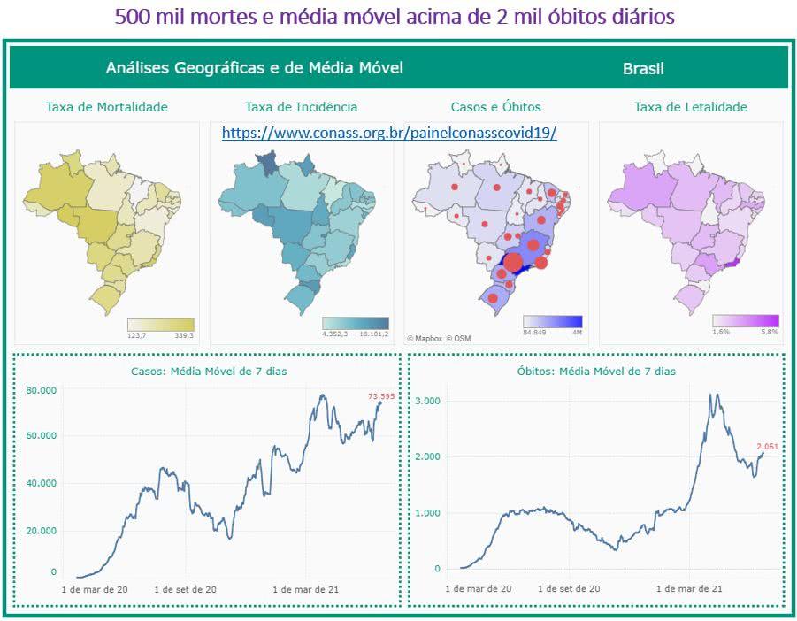 500 mil mortes e média móvel acima de 2000 óbitos diários