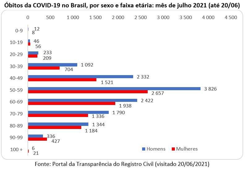 óbitos da covid 19 no brasil por sexo e faxia etária