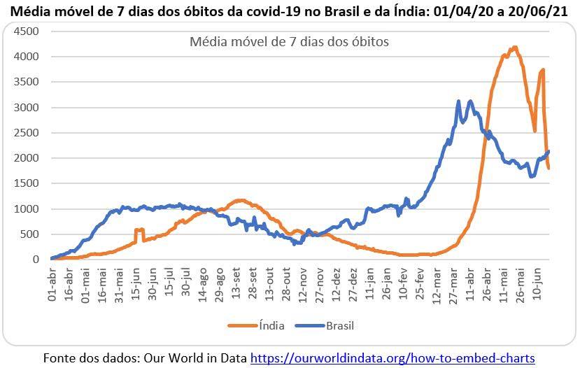 média móvel dos óbitos da covid 19 no brasil e na ìndia