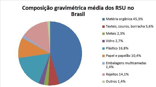 composição gravimétrica dos resíduos sólidos urbanos no brasil