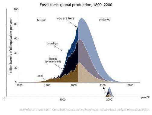 produção global de combustíveis fósseis