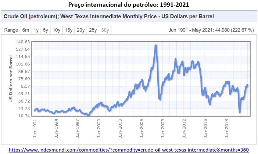 preço internacional do petróleo 1991 2021