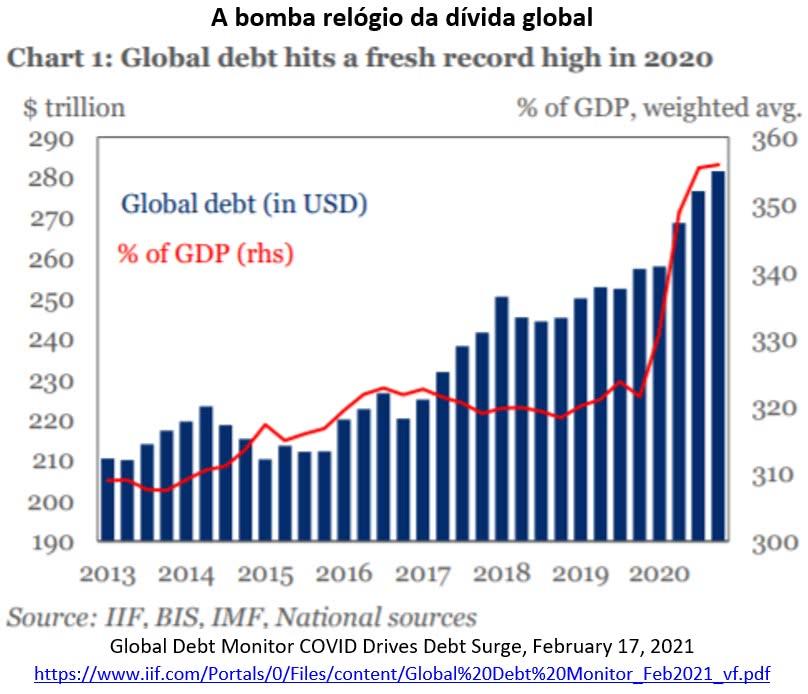 a bomba relógio da dívida global