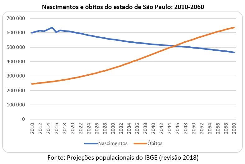 nascimentos e óbitos do estado de São Paulo 2010 2060