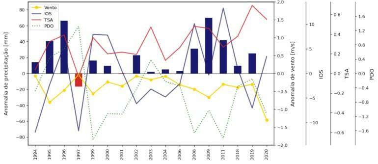 energia eólica avaliação de oscilações climáticas e oceânicas