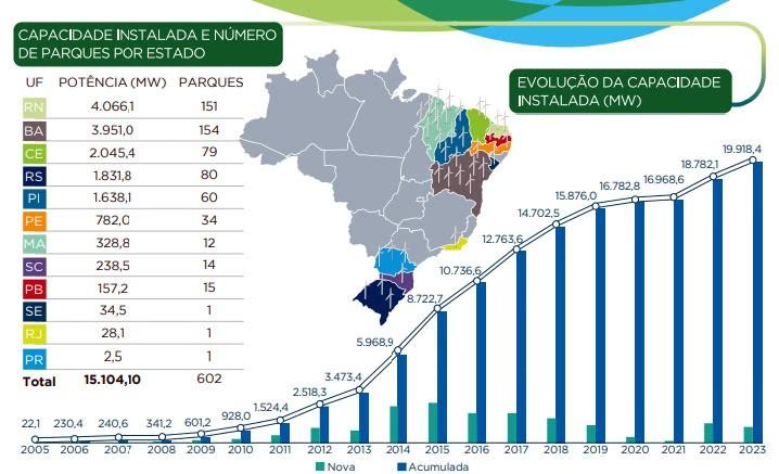 energia eólica capacidade instalada no brasil