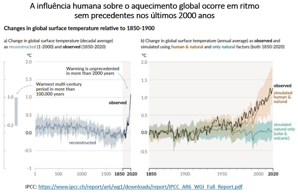 influência humana sobre o aquecimento global