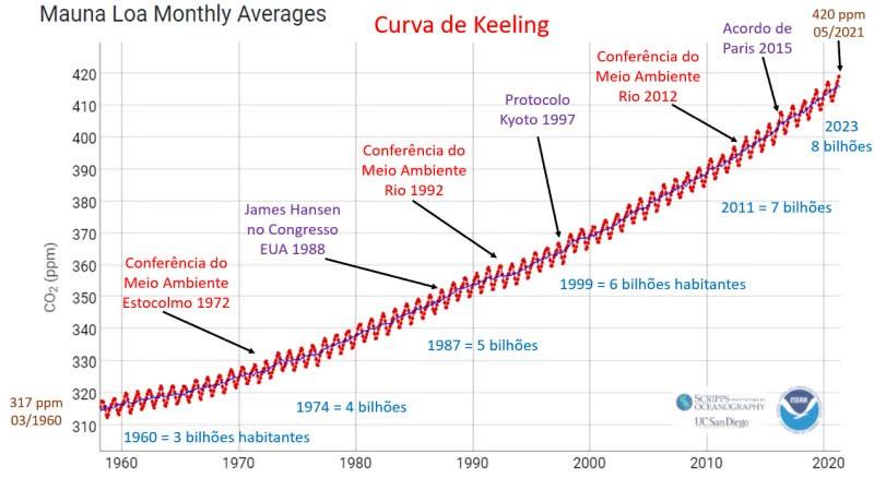 co2 curva de keeling