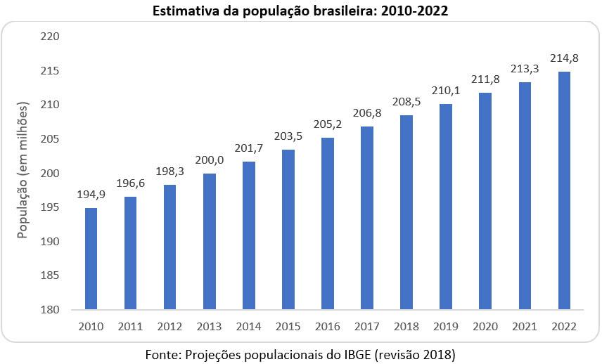 estimativa da população brasileira 2010 2022