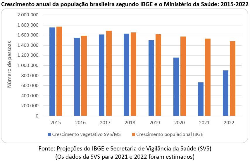crescimento anual da população brasileira segundo ibge 2015 2022