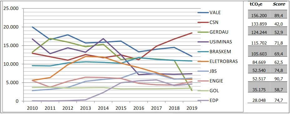 emissão de co2 e desempenho no score emissão de gases