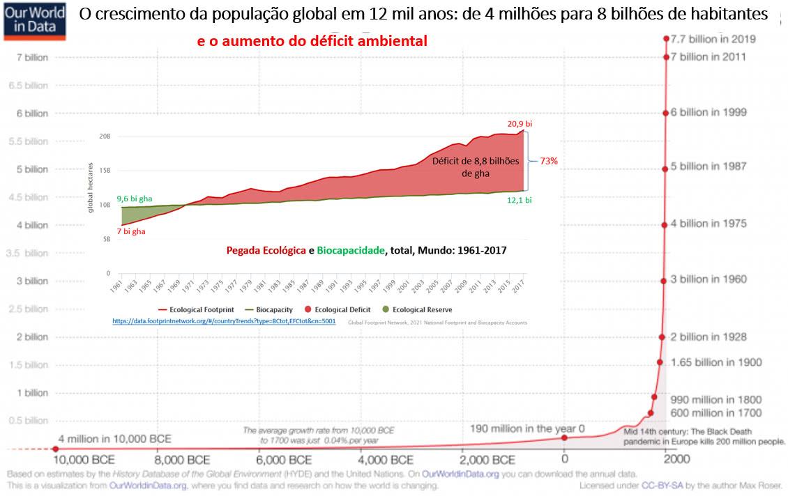 crescimento da população global em 12 mil anos