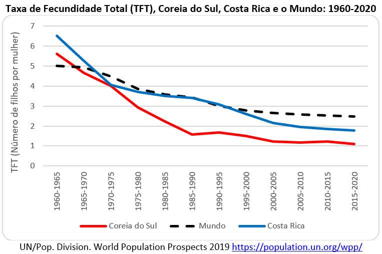 taxa de fecundidade total coreia do sul costa rica e o mundo