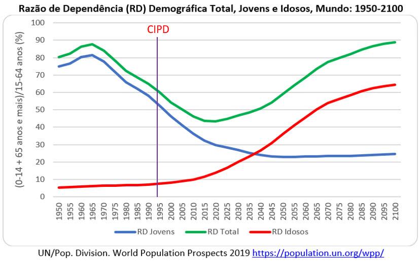 razão de dependência demográfica total jovens e idosos no mundo