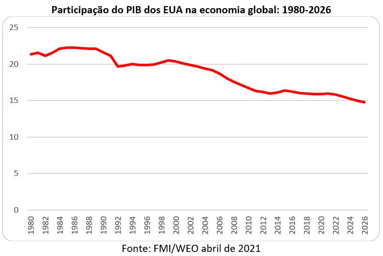 participação do pib dos eua na economia global