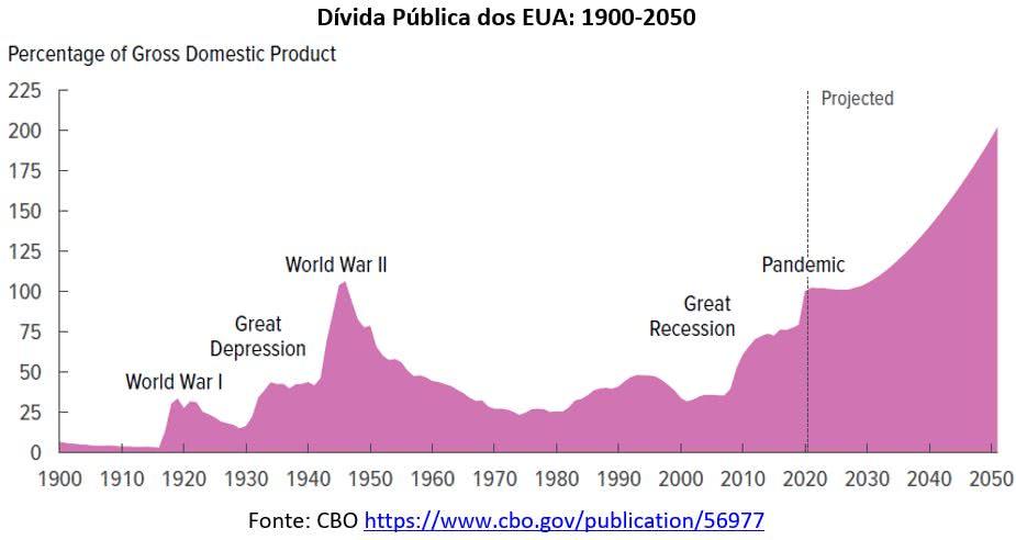 dívida pública dos eua