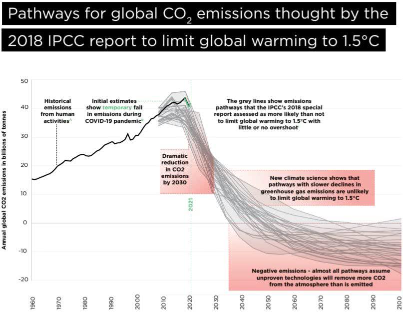 emissões de gge só aumentaram entre 1960 e 2020