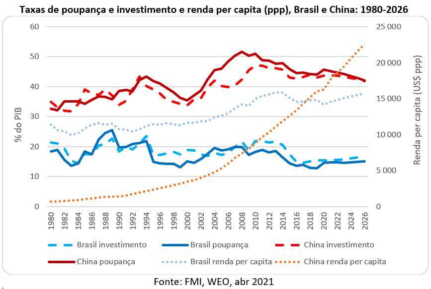 taxas de poupança investimento e renda per capita brasil china