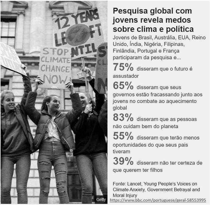pesquisa global com jovens revela medos sobre clima e política