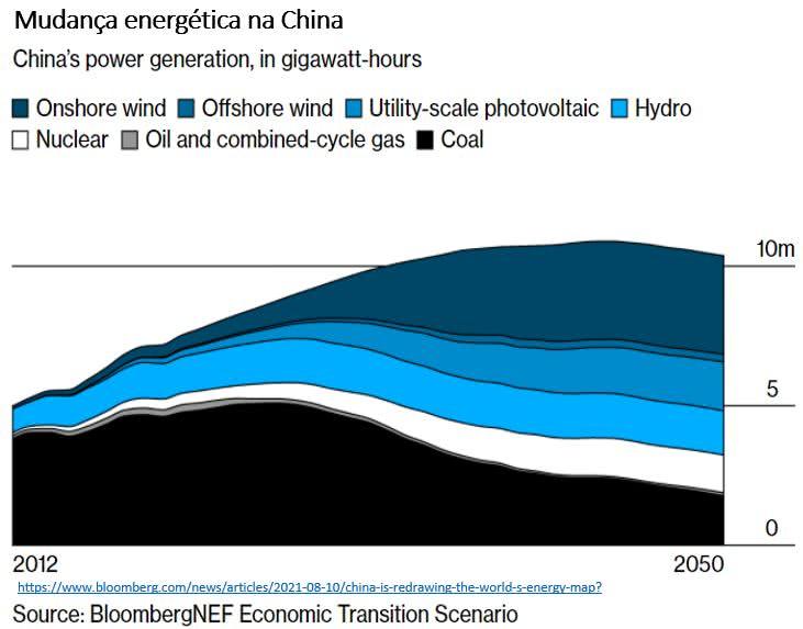 transição energética na china