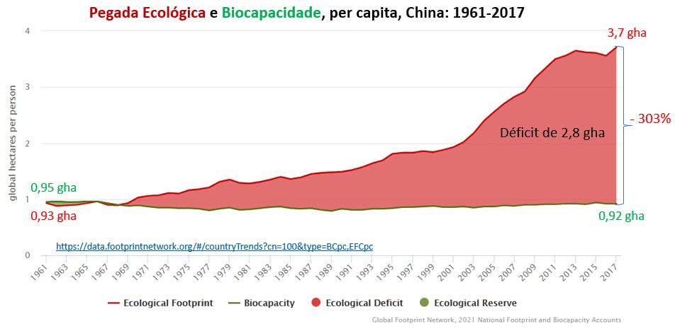 pegada ecológica e biocapacidade per capita na china
