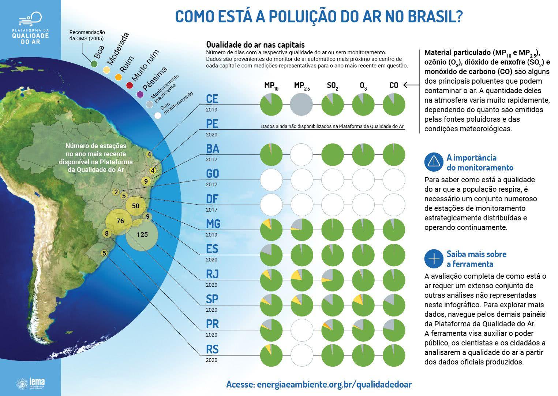 poluição do ar no brasil