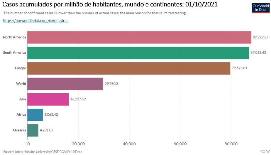 casos acumulados de covid 19 por milhão de habitantes no mundo