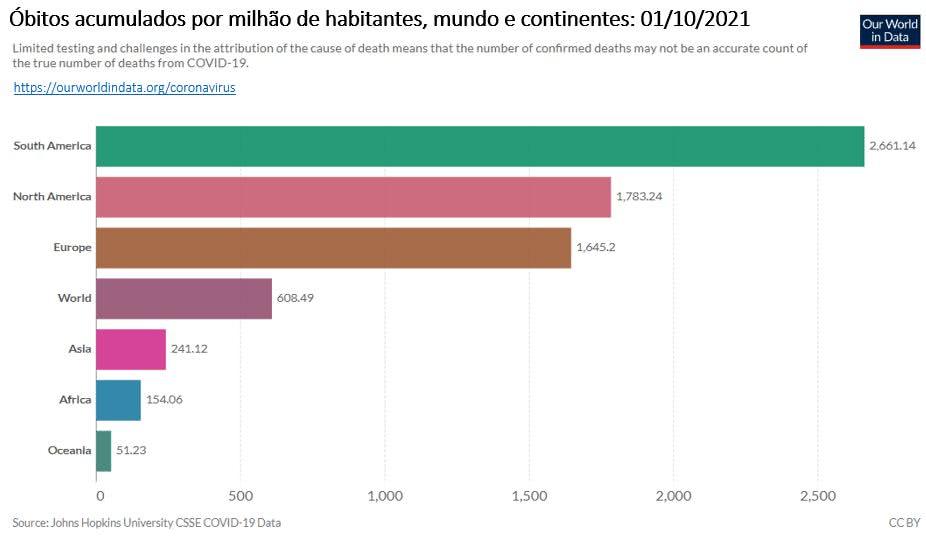 óbitos por covid 19 acumulados por milhão de habitantes no mundo