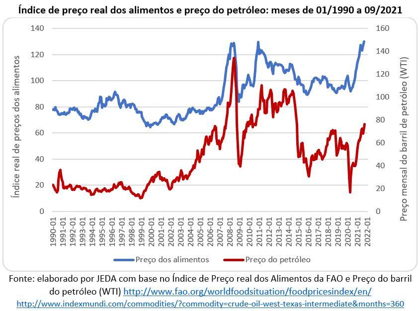 índice de preço real dos alimentos e preço do petróleo