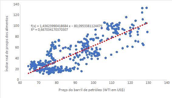 relação entre o preço dos alimentos e preço do petróleo