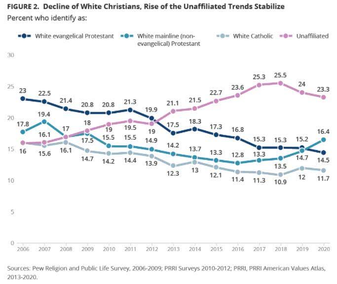 declínio dos cristãos brancos nos eua