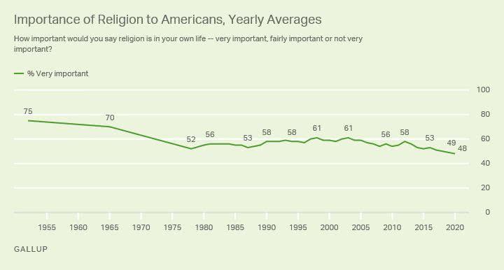 declínio da importância da religião nos eua