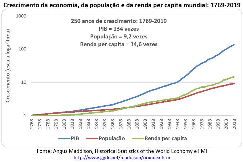 crescimento da economia população e renda per capita mundial