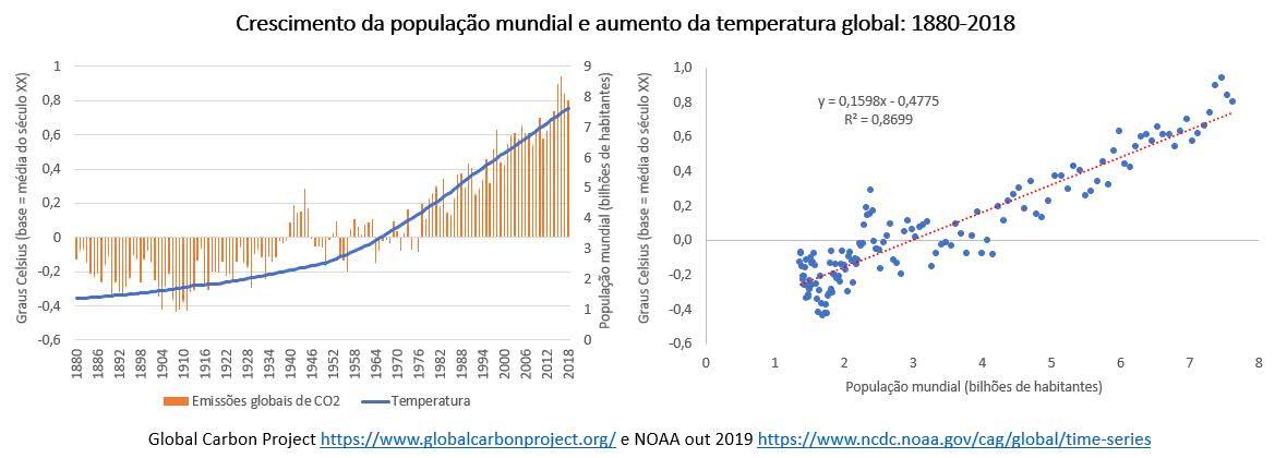 crescimento da população mundial e aumento da temperatura global