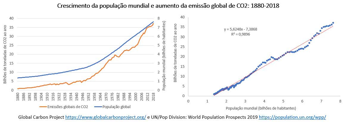 crescimento da polulação mundial e aumento da emissão global de co2